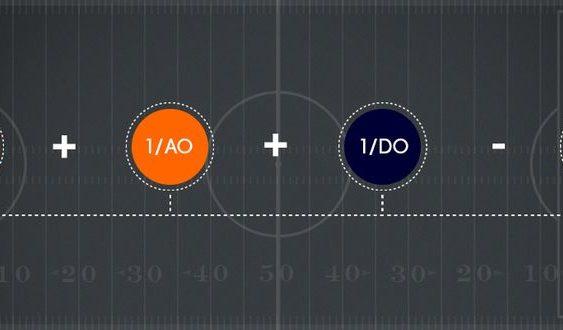 Способ расчета размера маржи для коэффициентов футбольных ставок
